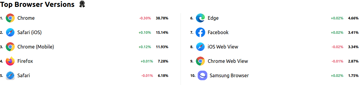 Top browsers in the USA