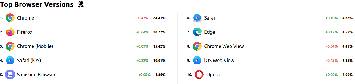 Top browsers in Germany